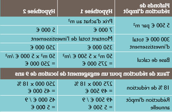 Calcul reduction impot pinel - comparatif