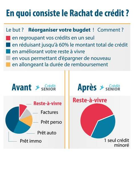 Rachat de credit plus tresorerie - critique